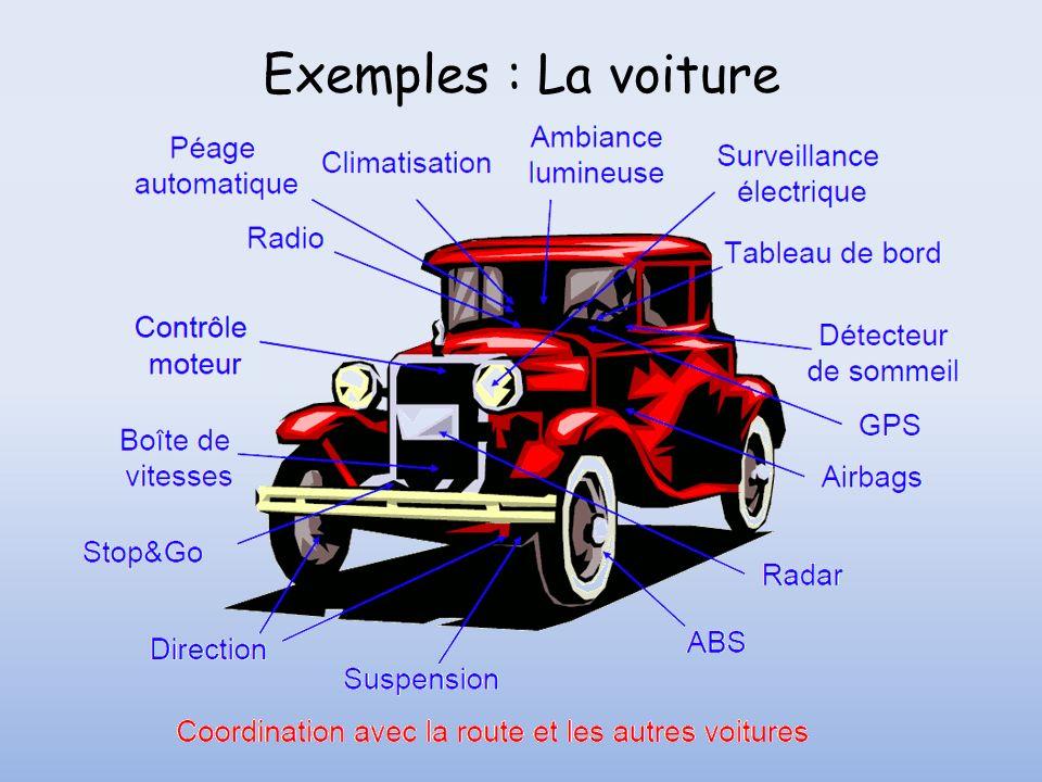 Exemples : La voiture