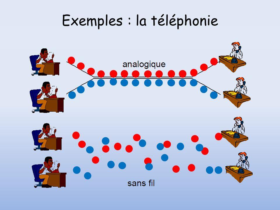 Exemples : la téléphonie