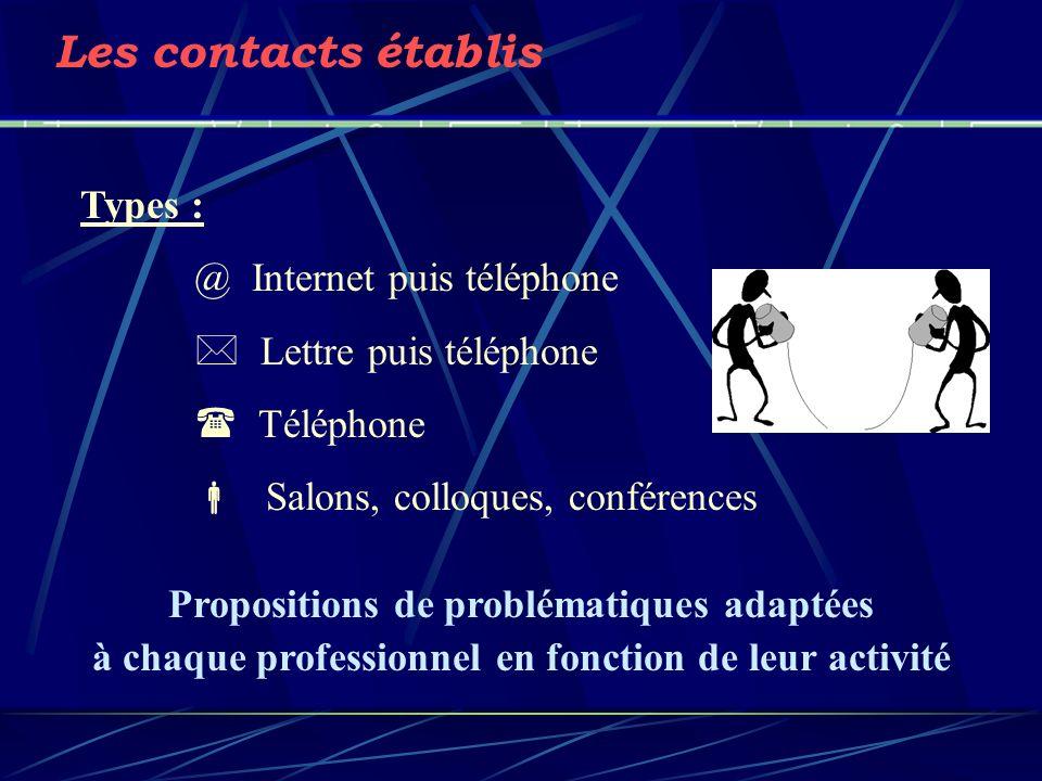 Les contacts établis Types : @ Internet puis téléphone Propositions de problématiques adaptées à chaque professionnel en fonction de leur activité Let