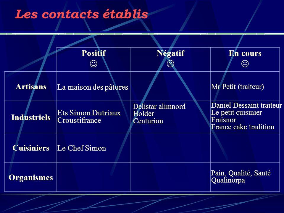 Les contacts établis Positif Négatif En cours Artisans Industriels Cuisiniers Organismes Delistar alimnord Holder Centurion Pain, Qualité, Santé Quali