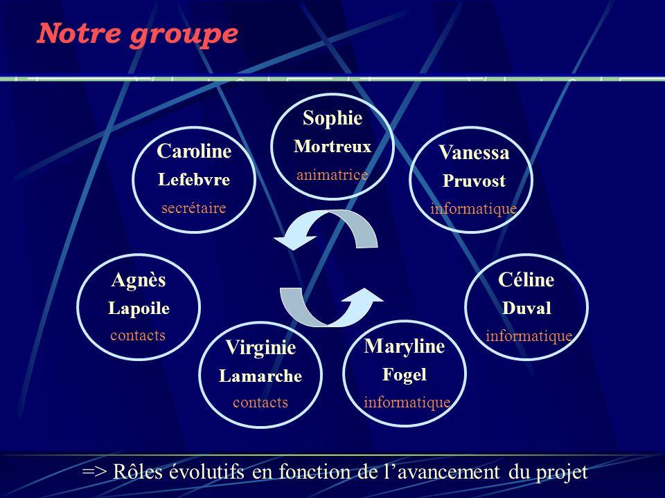 Notre groupe => Rôles évolutifs en fonction de lavancement du projet Vanessa Pruvost Virginie Lamarche Maryline Fogel Céline Duval Agnès Lapoile Sophi