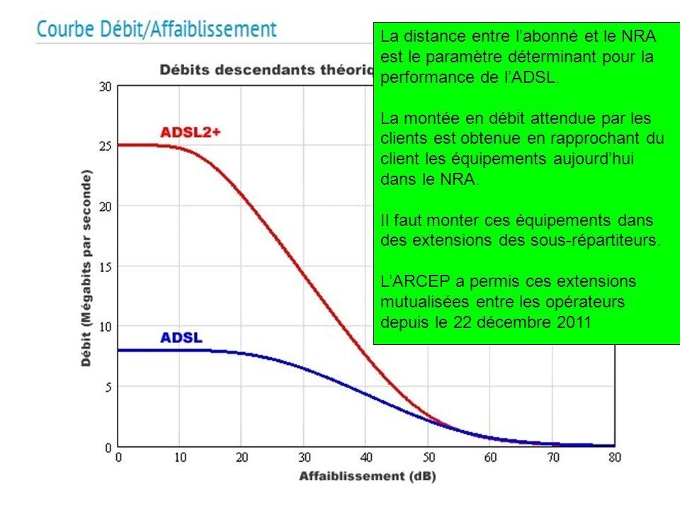 La distance entre labonné et le NRA est le paramètre déterminant pour la performance de lADSL. La montée en débit attendue par les clients est obtenue