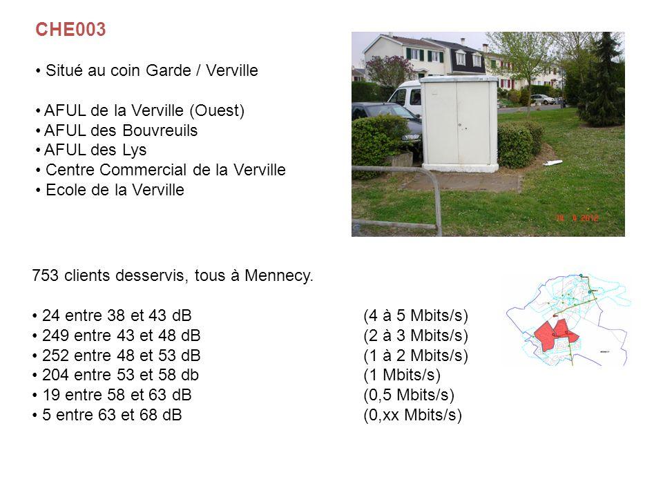 753 clients desservis, tous à Mennecy. 24 entre 38 et 43 dB(4 à 5 Mbits/s) 249 entre 43 et 48 dB(2 à 3 Mbits/s) 252 entre 48 et 53 dB(1 à 2 Mbits/s) 2