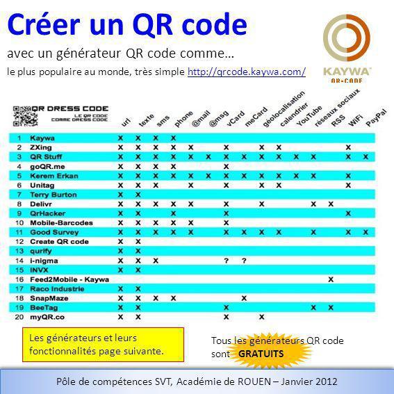 Créer un QR code avec un générateur QR code comme… le plus populaire au monde, très simple http://qrcode.kaywa.com/http://qrcode.kaywa.com/ Tous les générateurs QR code sont GRATUITS Les générateurs et leurs fonctionnalités page suivante.