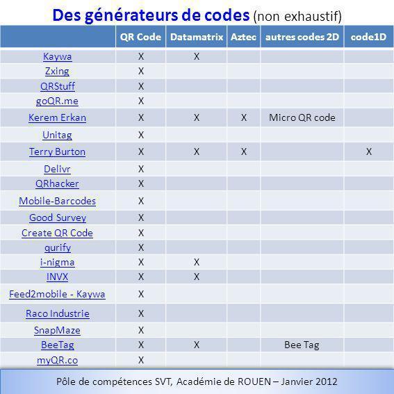 QR CodeDatamatrixAztecautres codes 2Dcode1D KaywaXX ZxingX QRStuffX goQR.meX Kerem ErkanXXXMicro QR code UnitagX Terry BurtonXXXX DelivrX QRhackerX Mobile-BarcodesX Good SurveyX Create QR CodeX qurifyX i-nigmaXX INVXXX Feed2mobile - KaywaX Raco IndustrieX SnapMazeX BeeTagXX myQR.coX Des générateurs de codes (non exhaustif) Pôle de compétences SVT, Académie de ROUEN – Janvier 2012