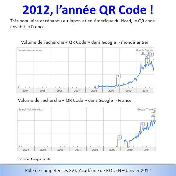 2012, lannée QR Code ! Volume de recherche « QR Code » dans Google - monde entier Volume de recherche « QR Code » dans Google - France Très populaire