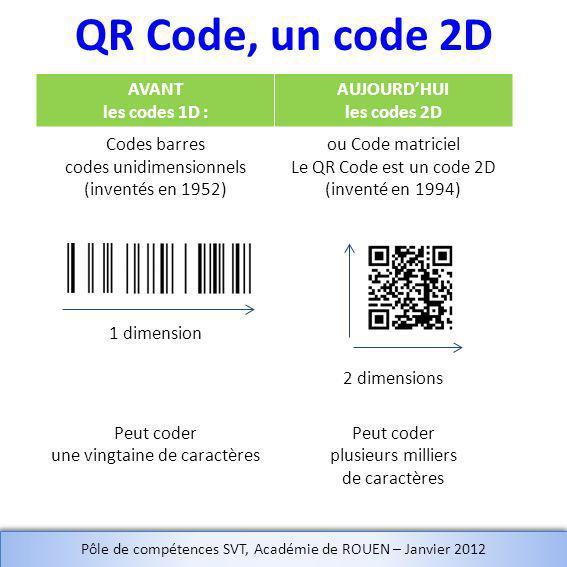 QR Code, un code 2D AVANT les codes 1D : AUJOURDHUI les codes 2D Codes barres codes unidimensionnels (inventés en 1952) ou Code matriciel Le QR Code est un code 2D (inventé en 1994) 1 dimension 2 dimensions Peut coder une vingtaine de caractères Peut coder plusieurs milliers de caractères Pôle de compétences SVT, Académie de ROUEN – Janvier 2012