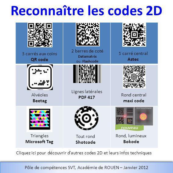 Reconnaître les codes 2D 3 carrés aux coins QR code 1 carré central Aztec 2 barres de coté Datamatrix ou Flashcode Triangles Microsoft Tag Tout rond S