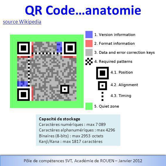 QR Code…anatomie source Wikipedia Capacité de stockage Caractères numériques : max 7 089 Caractères alphanumériques : max 4296 Binaires (8-bits) : max