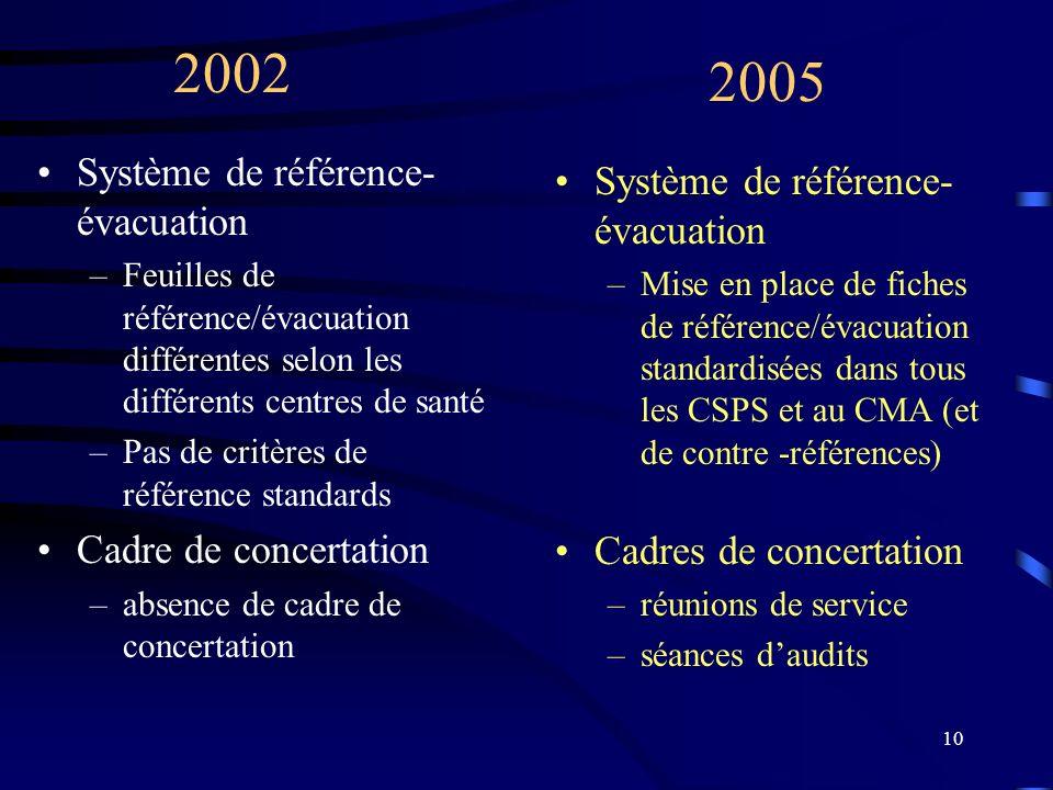 10 Système de référence- évacuation –Feuilles de référence/évacuation différentes selon les différents centres de santé –Pas de critères de référence standards Cadre de concertation –absence de cadre de concertation Système de référence- évacuation –Mise en place de fiches de référence/évacuation standardisées dans tous les CSPS et au CMA (et de contre -références) Cadres de concertation –réunions de service –séances daudits 2002 2005