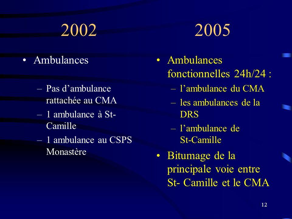 12 2002 2005 Ambulances –Pas dambulance rattachée au CMA –1 ambulance à St- Camille –1 ambulance au CSPS Monastère Ambulances fonctionnelles 24h/24 : –lambulance du CMA –les ambulances de la DRS –lambulance de St-Camille Bitumage de la principale voie entre St- Camille et le CMA