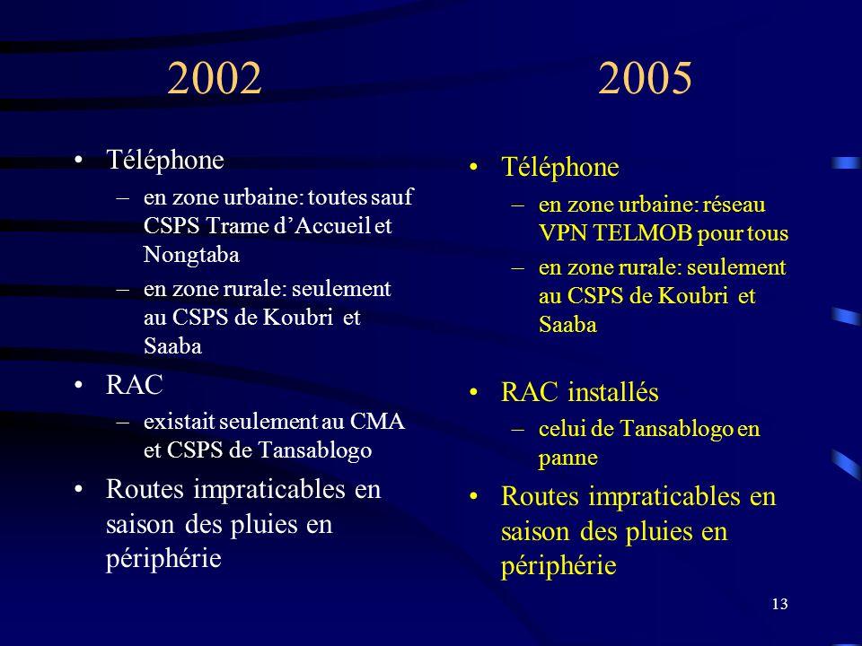 13 2002 2005 Téléphone –en zone urbaine: toutes sauf CSPS Trame dAccueil et Nongtaba –en zone rurale: seulement au CSPS de Koubri et Saaba RAC –existait seulement au CMA et CSPS de Tansablogo Routes impraticables en saison des pluies en périphérie Téléphone –en zone urbaine: réseau VPN TELMOB pour tous –en zone rurale: seulement au CSPS de Koubri et Saaba RAC installés –celui de Tansablogo en panne Routes impraticables en saison des pluies en périphérie