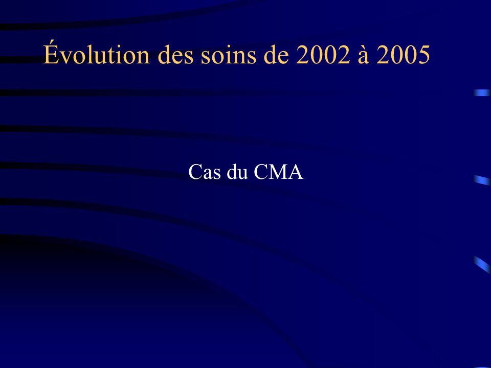 Évolution des soins de 2002 à 2005 Cas du CMA