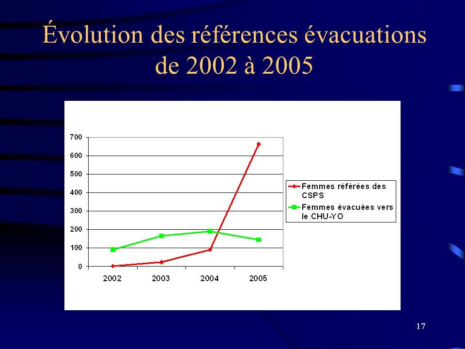 17 Évolution des références évacuations de 2002 à 2005