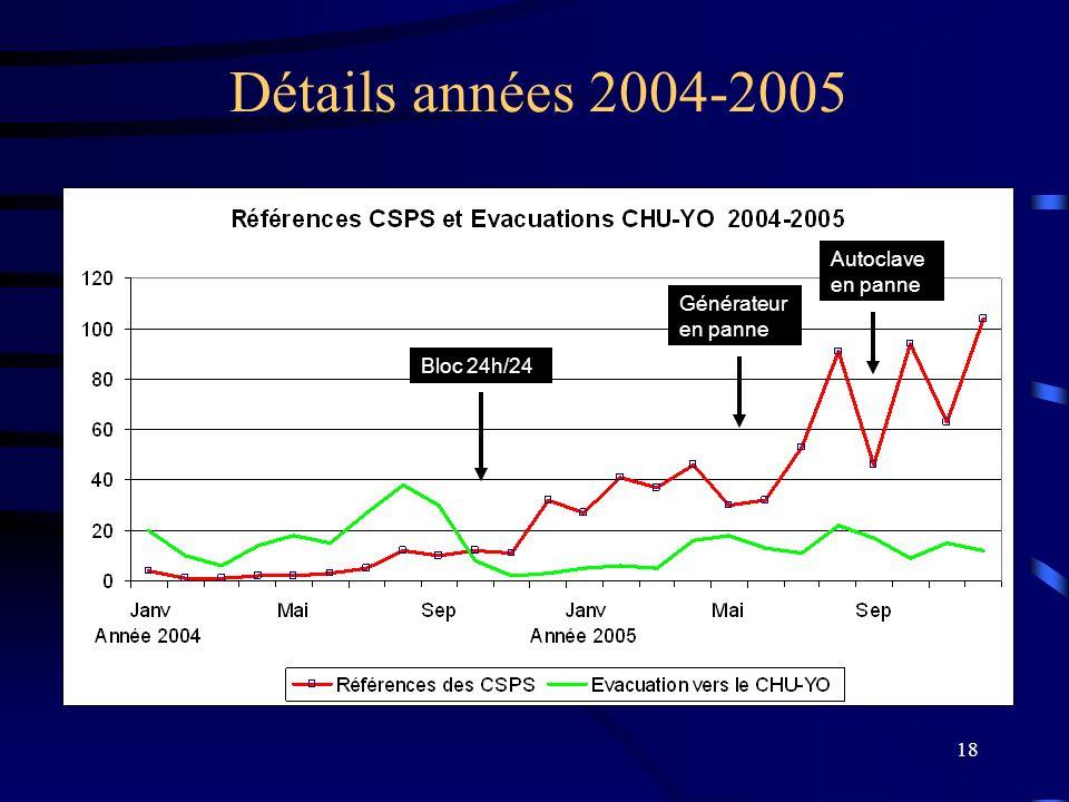 18 Bloc 24h/24 Générateur en panne Autoclave en panne Détails années 2004-2005
