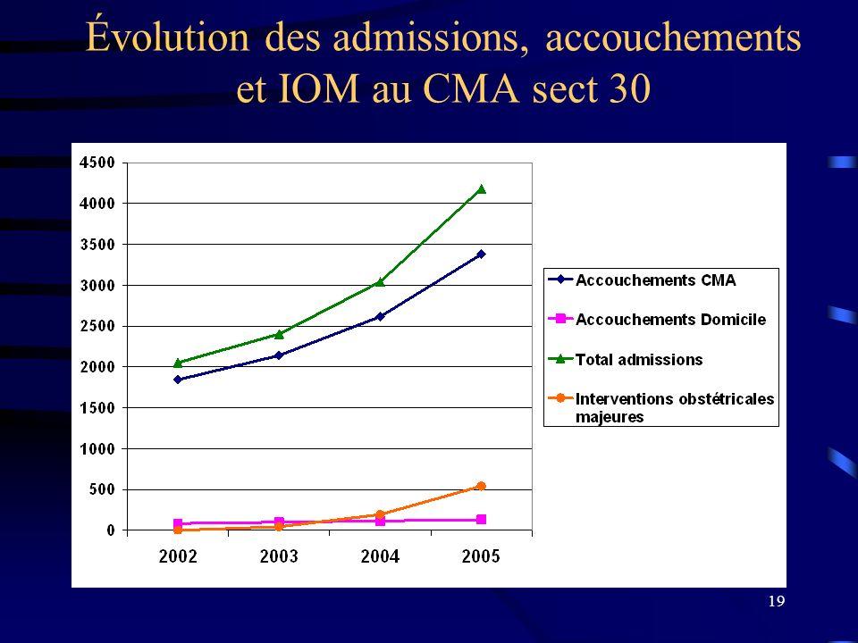 19 Évolution des admissions, accouchements et IOM au CMA sect 30