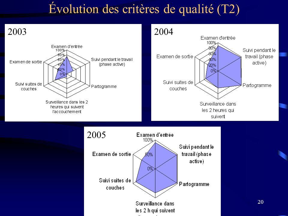20 Évolution des critères de qualité (T2) 20032004 2005