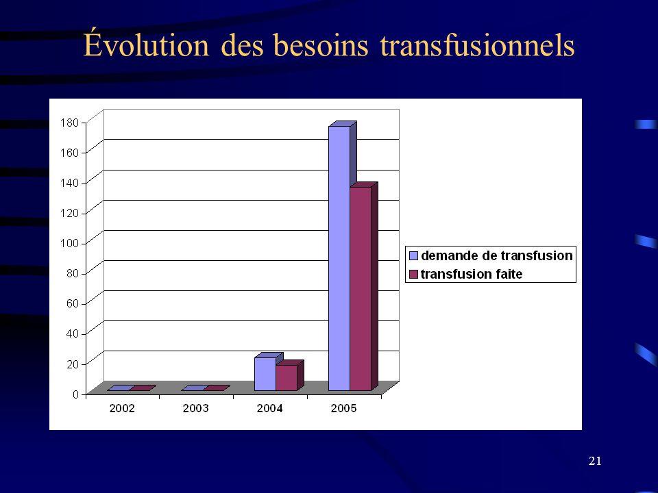 21 Évolution des besoins transfusionnels