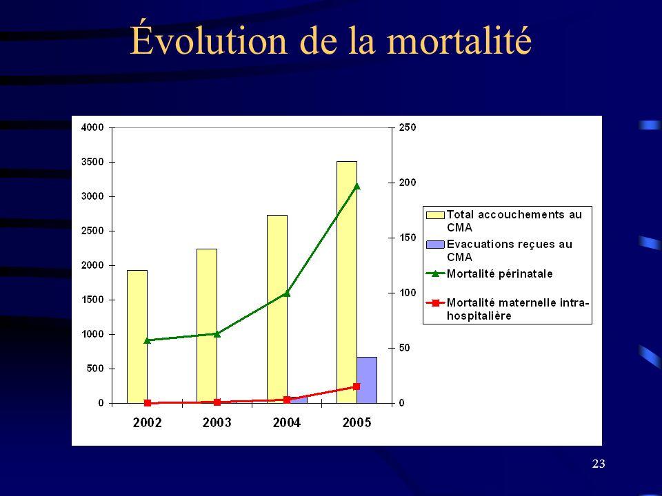 23 Évolution de la mortalité