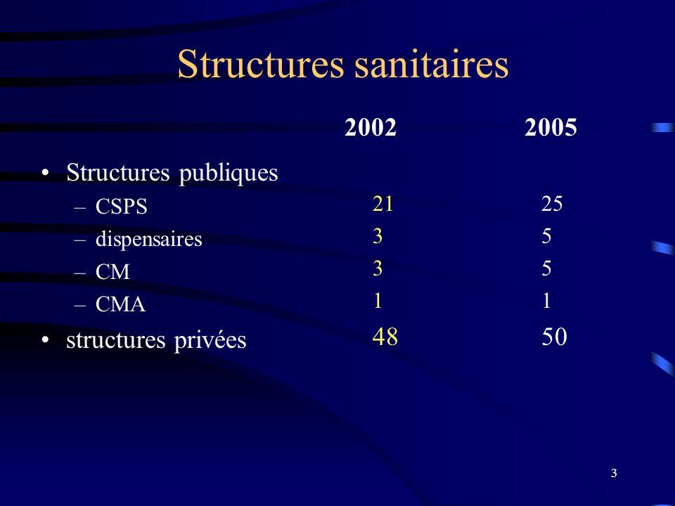 3 Structures sanitaires 20022005 Structures publiques –CSPS –dispensaires –CM –CMA structures privées 21 3 1 48 25 5 1 50