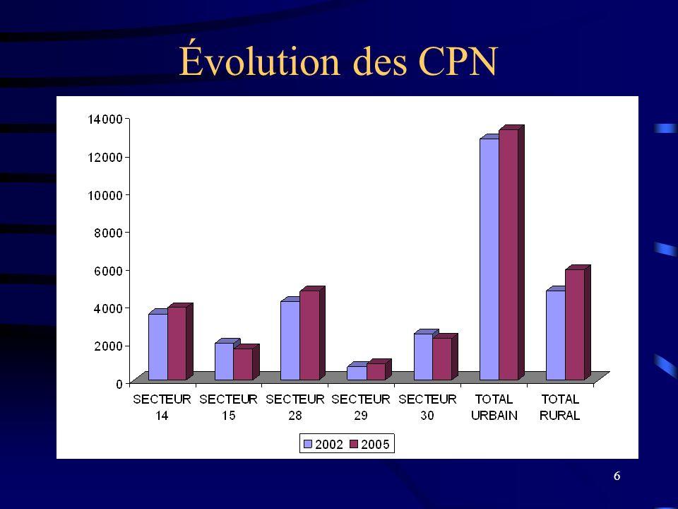 6 Évolution des CPN