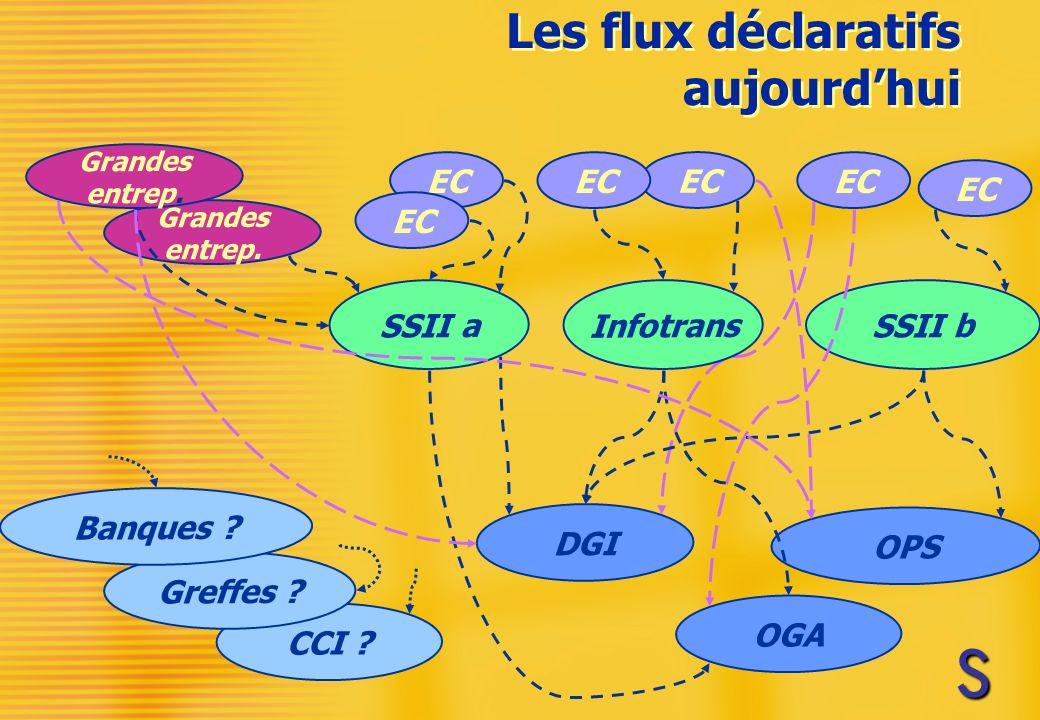 Les flux déclaratifs aujourdhui DGI OGA CCI .OPS SSII b EC Grandes entrep.