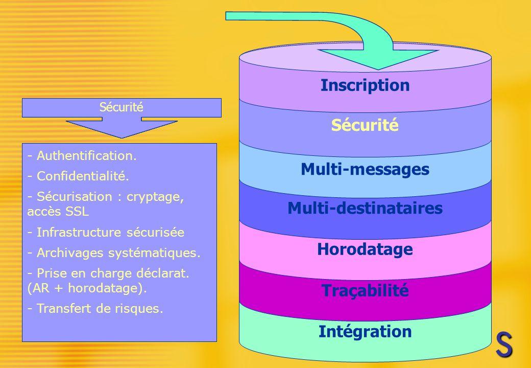 Simplifiez vous les télédéclarations Intégration Traçabilité Horodatage Multi-destinataires Multi-messages Sécurité Inscription - Intégration avec les logiciels des SSII - Interface d utilisation transparente - Intégration pour les messages retours avec les logiciels (A/R, anomalies de traitement) Intégration - Une inscription unique et un interlocuteur unique (pour plusieurs déclarants et pour tout type de déclarations).