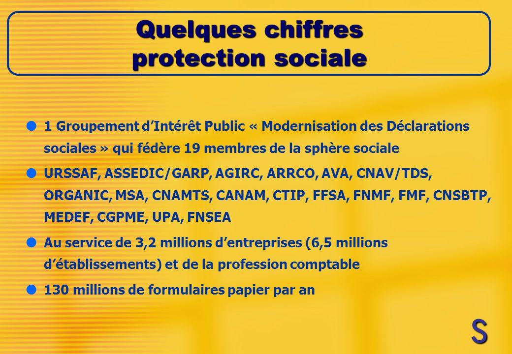 l1 Groupement dIntérêt Public « Modernisation des Déclarations sociales » qui fédère 19 membres de la sphère sociale lURSSAF, ASSEDIC/GARP, AGIRC, ARRCO, AVA, CNAV/TDS, ORGANIC, MSA, CNAMTS, CANAM, CTIP, FFSA, FNMF, FMF, CNSBTP, MEDEF, CGPME, UPA, FNSEA lAu service de 3,2 millions dentreprises (6,5 millions détablissements) et de la profession comptable l130 millions de formulaires papier par an Quelques chiffres protection sociale SSSS