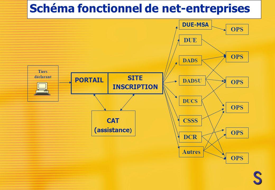 Schéma fonctionnel de net-entreprises Tiers déclarant PORTAIL SITE INSCRIPTION OPS CAT (assistance ) DUCS CSSS DADS DUE DADSU DUE-MSA OPS DCR Autres SSSS