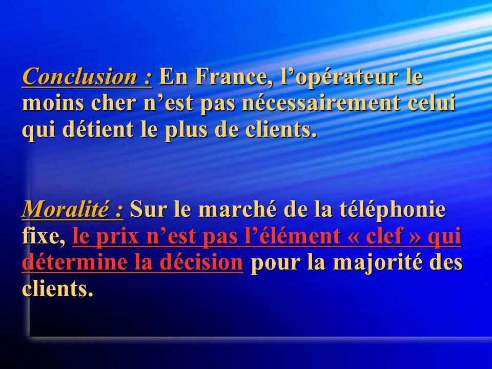 Conclusion : En France, lopérateur le moins cher nest pas nécessairement celui qui détient le plus de clients. Moralité : Sur le marché de la téléphon