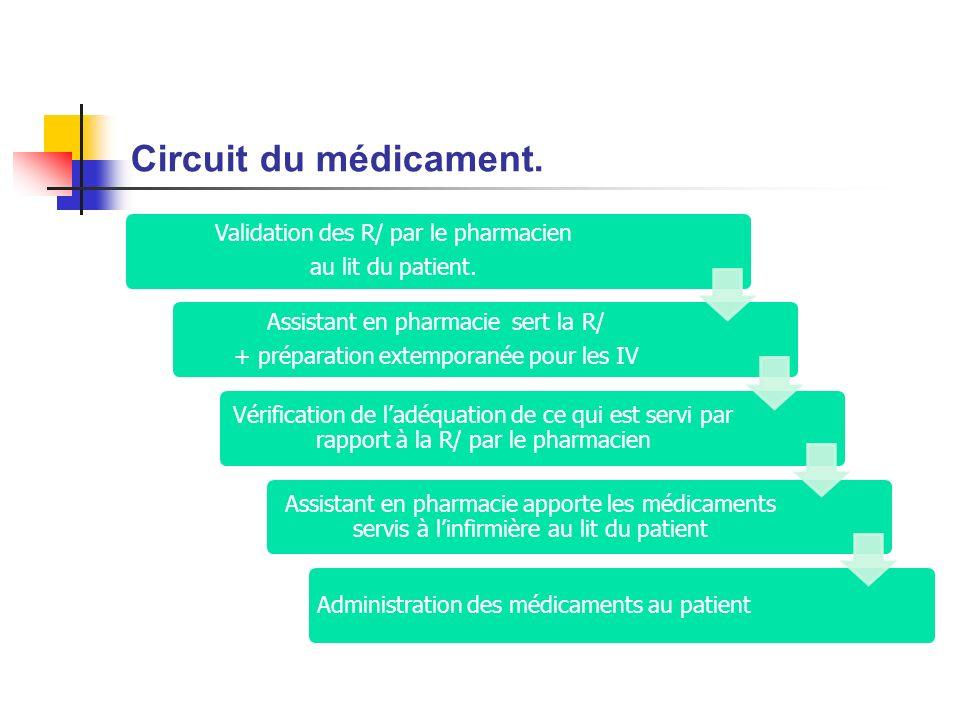 Circuit du médicament. Validation des R/ par le pharmacien au lit du patient. Assistant en pharmacie sert la R/ + préparation extemporanée pour les IV