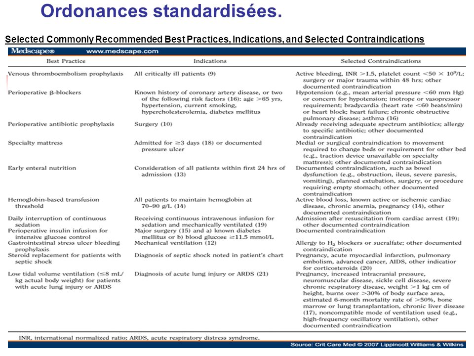 Ordonances standardisées. Selected Commonly Recommended Best Practices, Indications, and Selected Contraindications