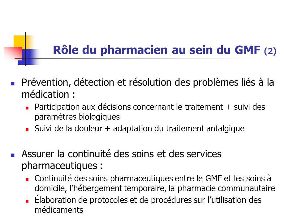 Rôle du pharmacien au sein du GMF (3) Enseignement : Formation et transmission des informations aux membres de léquipe Ajustement posologique en fonction du monitoring: INR et sintrom ® Hypertendus, diabétiques, BPCO, … Douleur …