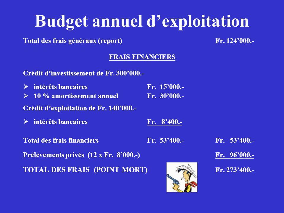 Budget annuel dexploitation Total des frais généraux (report)Fr. 124000.- FRAIS FINANCIERS Crédit dinvestissement de Fr. 300000.- intérêts bancairesFr