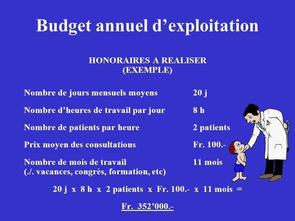 Budget annuel dexploitation HONORAIRES A REALISER (EXEMPLE) Nombre de jours mensuels moyens20 j Nombre dheures de travail par jour8 h Nombre de patien