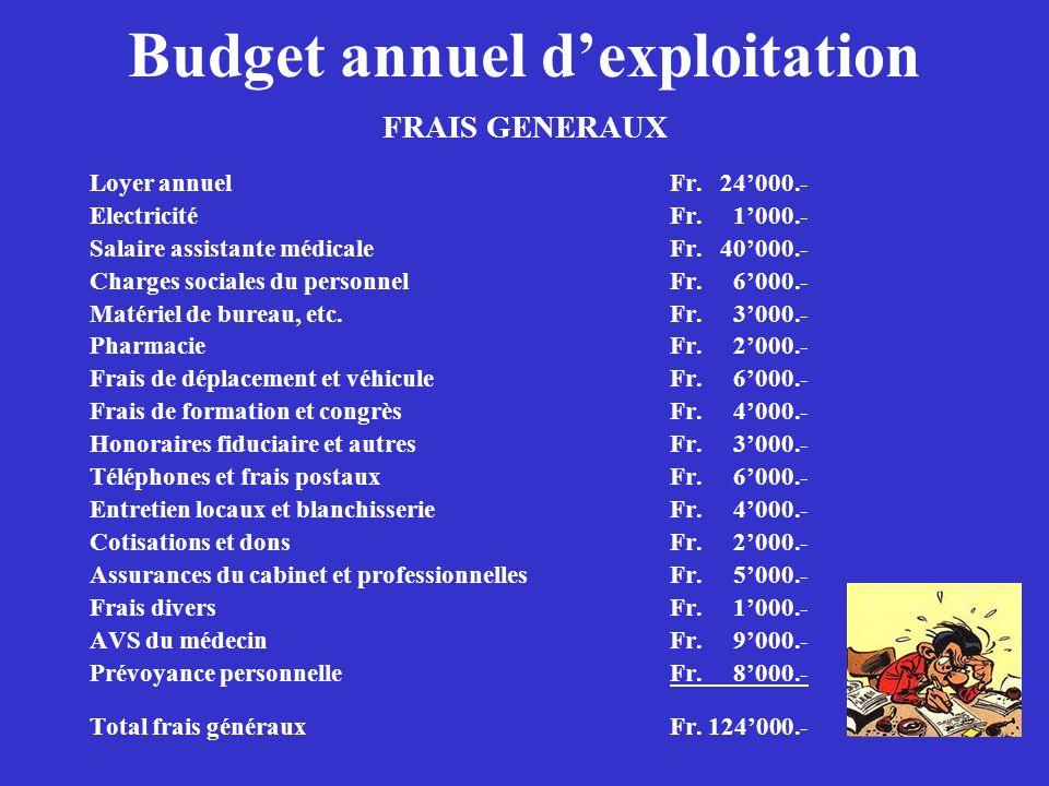 Budget annuel dexploitation FRAIS GENERAUX Loyer annuelFr. 24000.- ElectricitéFr. 1000.- Salaire assistante médicaleFr. 40000.- Charges sociales du pe