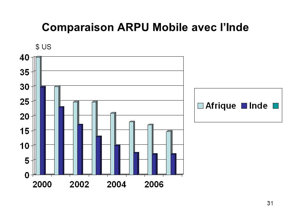 31 Comparaison ARPU Mobile avec lInde $ US