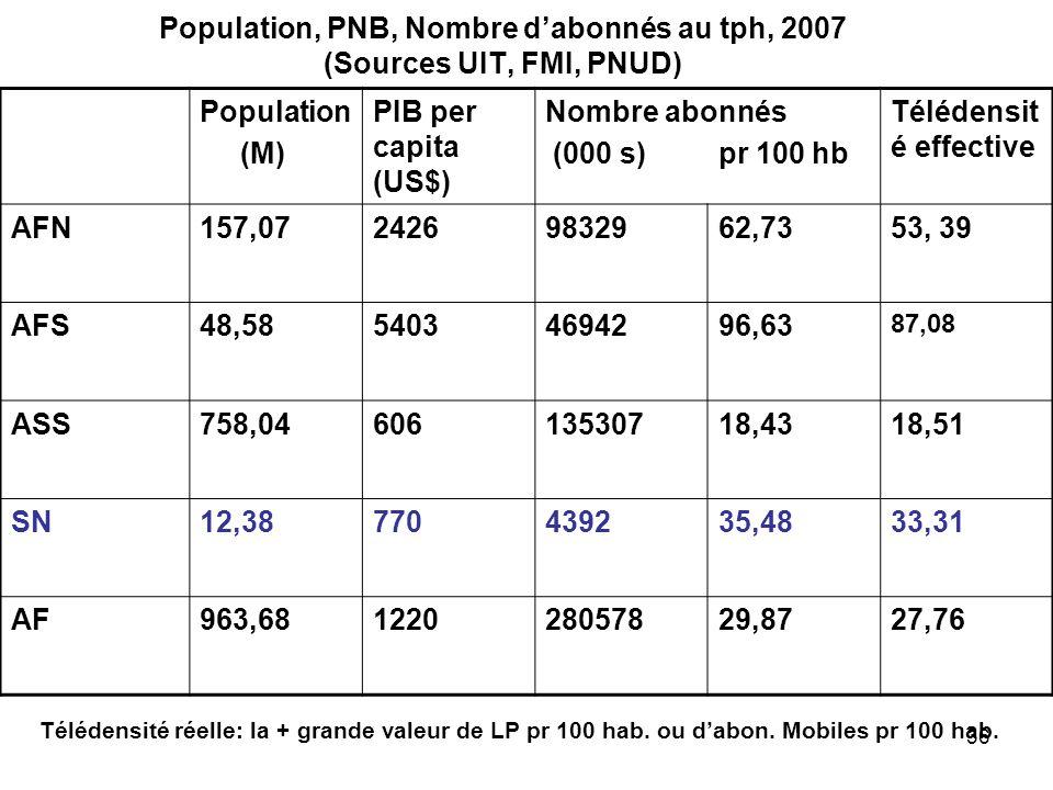36 Population, PNB, Nombre dabonnés au tph, 2007 (Sources UIT, FMI, PNUD) Population (M) PIB per capita (US$) Nombre abonnés (000 s) pr 100 hb Téléden