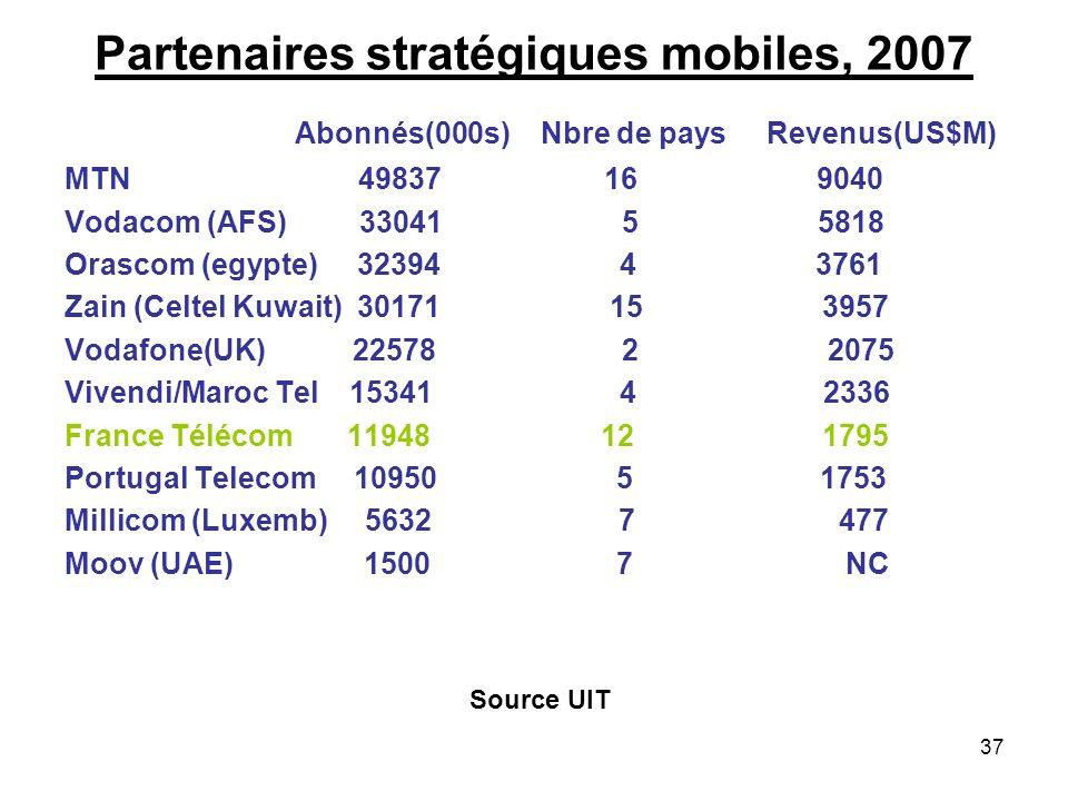 37 Partenaires stratégiques mobiles, 2007 Abonnés(000s) Nbre de pays Revenus(US$M) MTN 49837 16 9040 Vodacom (AFS) 33041 5 5818 Orascom (egypte) 32394