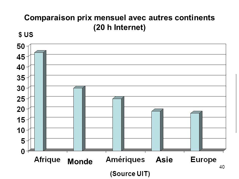 40 Comparaison prix mensuel avec autres continents (20 h Internet) Monde Asie $ US (Source UIT)