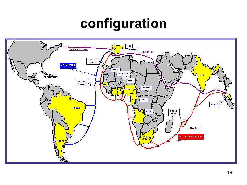 48 configuration