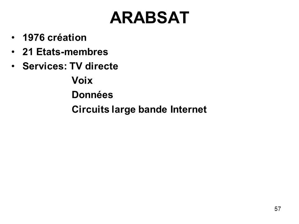 57 ARABSAT 1976 création 21 Etats-membres Services: TV directe Voix Données Circuits large bande Internet