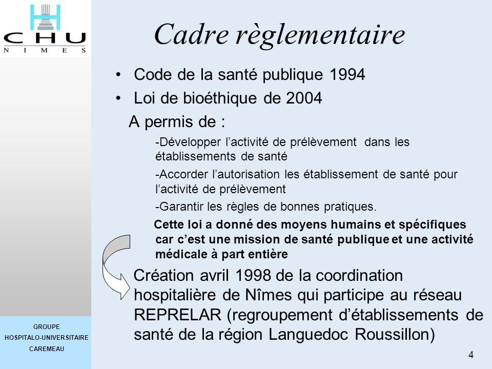 GROUPE HOSPITALO-UNIVERSITAIRE CAREMEAU 4 Cadre règlementaire Code de la santé publique 1994 Loi de bioéthique de 2004 A permis de : -Développer lacti