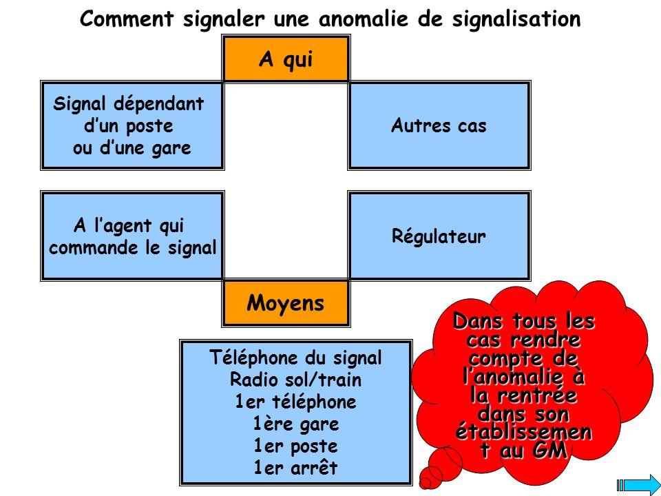 Comment signaler une anomalie de signalisation A qui Signal dépendant dun poste ou dune gare A lagent qui commande le signal Autres cas Régulateur Moy