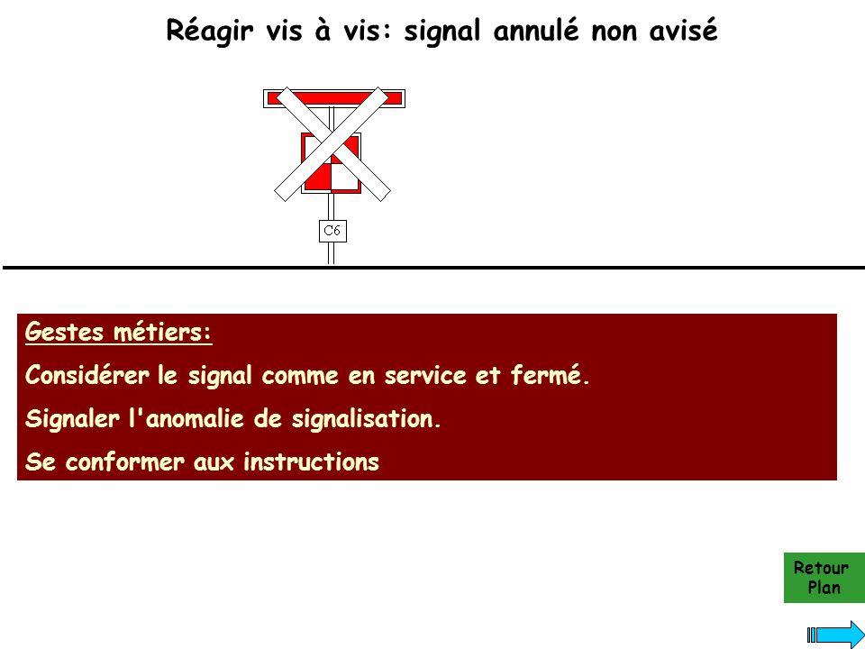 Réagir vis à vis: signal annulé non avisé Gestes métiers: Considérer le signal comme en service et fermé. Signaler l'anomalie de signalisation. Se con