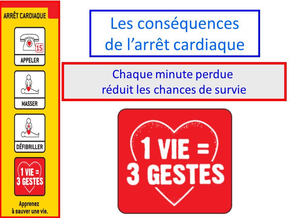 Les conséquences de larrêt cardiaque Chaque minute perdue réduit les chances de survie