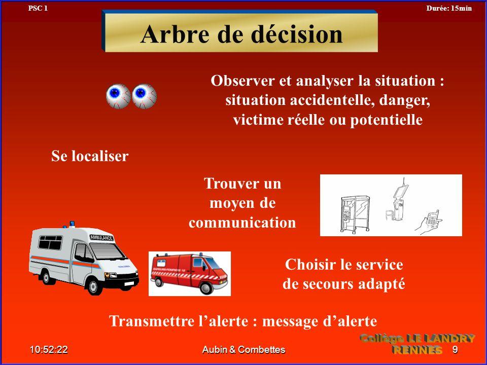 Arbre de décision Transmettre lalerte : message dalerte Observer et analyser la situation : situation accidentelle, danger, victime réelle ou potentie