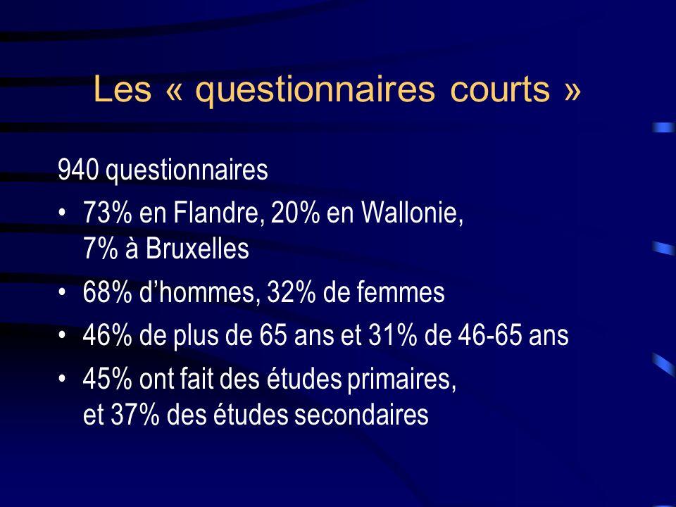 Les « questionnaires courts » 940 questionnaires 73% en Flandre, 20% en Wallonie, 7% à Bruxelles 68% dhommes, 32% de femmes 46% de plus de 65 ans et 31% de 46-65 ans 45% ont fait des études primaires, et 37% des études secondaires