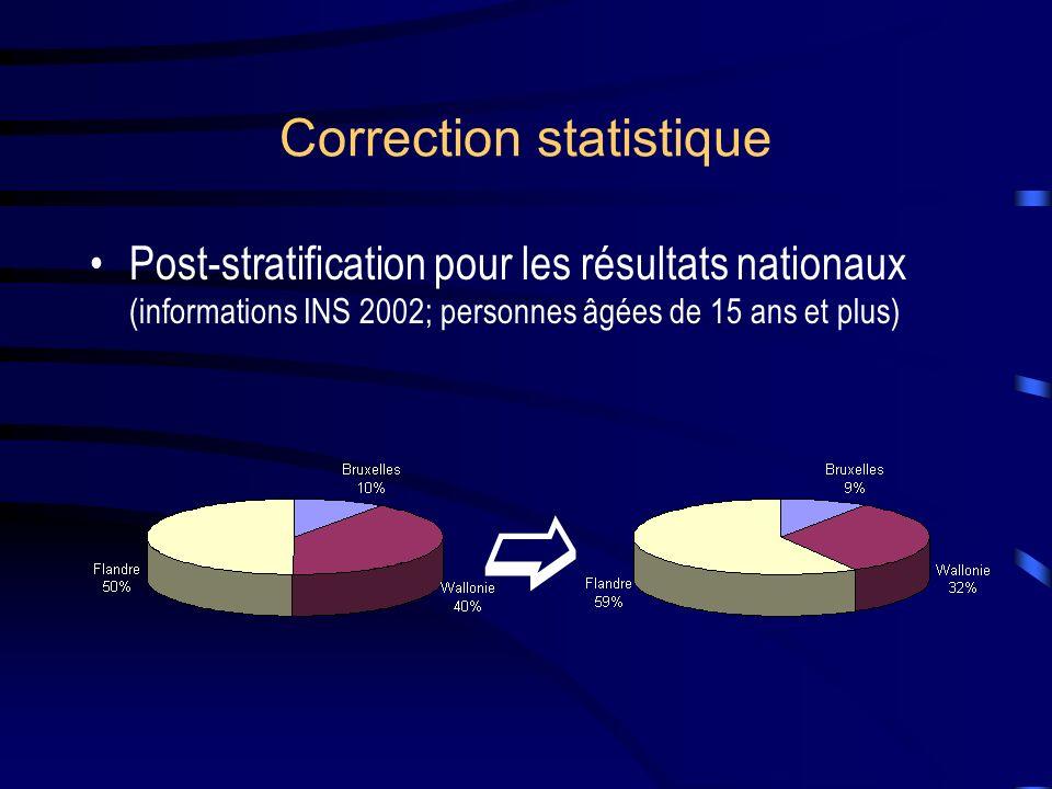 Correction statistique Post-stratification pour les résultats nationaux (informations INS 2002; personnes âgées de 15 ans et plus)