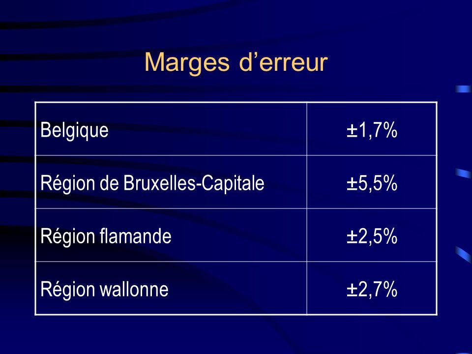 Marges derreur Belgique±1,7% Région de Bruxelles-Capitale±5,5% Région flamande±2,5% Région wallonne±2,7%